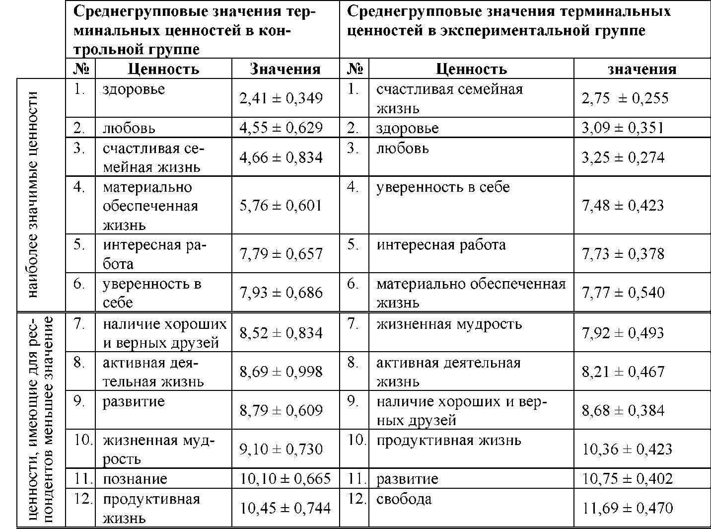 metodika-diagnostika-seksualnoy-orientatsii-obrabotka